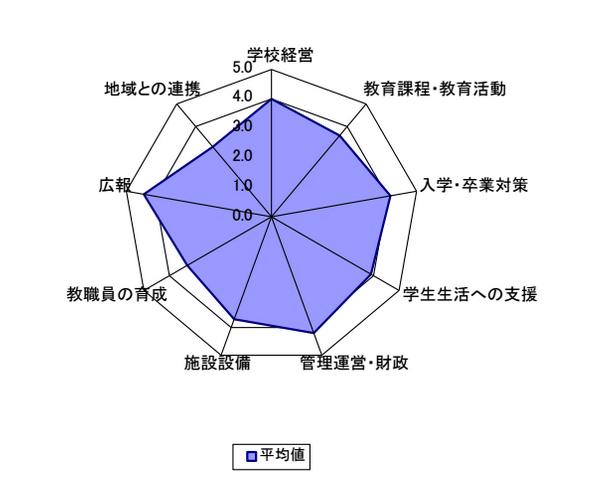学校運営評価レーダー